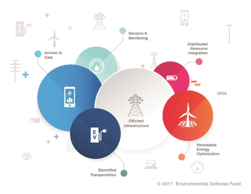 EDF Grid Modernization Report Graphic