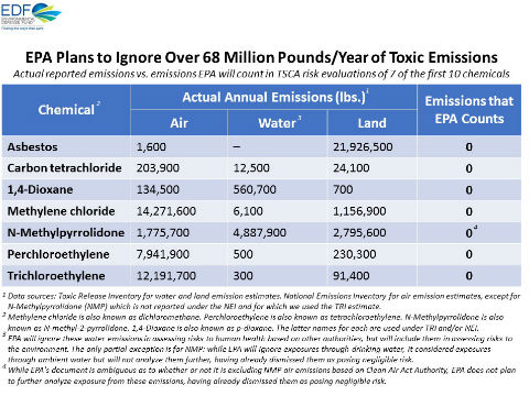 EPA Plans to Ignore Over 68 Million Pounds/ Year of Toxic Emissions