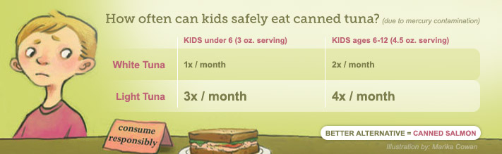 How often can kids safely eat canned tuna?